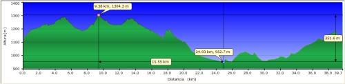 perfil ruta montejicar